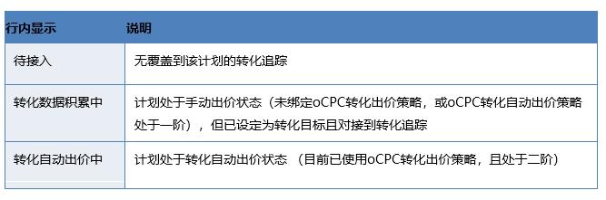 百度竞价推广:计划列表升级&oCPC部分功能调整